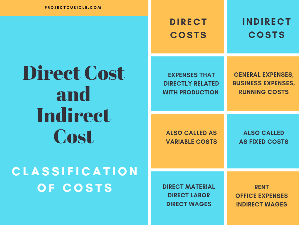 indirect costs examples