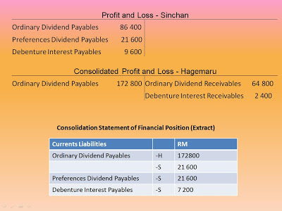 dividend payables