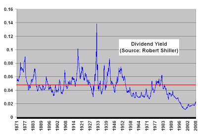capital gains yield