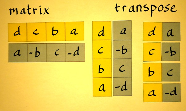 transposition numbers