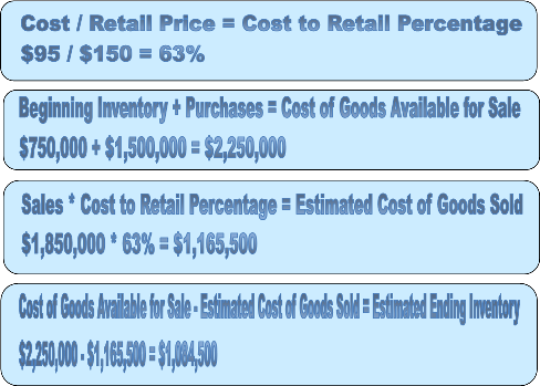 cost of goods available for sale