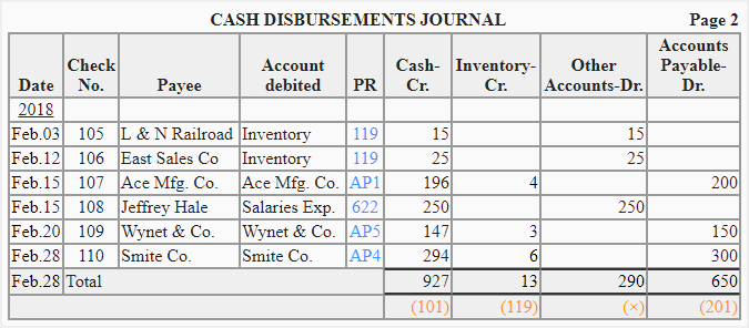 Cash Disbursement Journal: Definition and Example