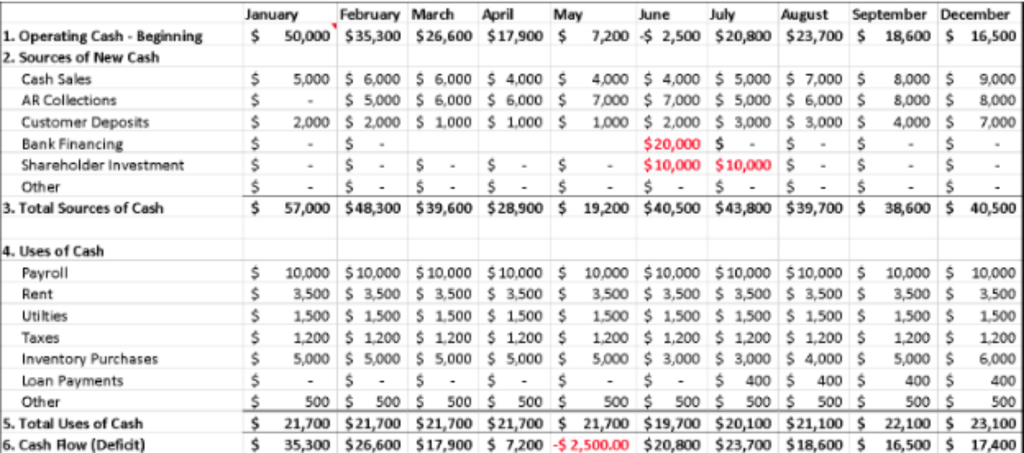 Cash Flow Projection Meaning and Steps to Creating One