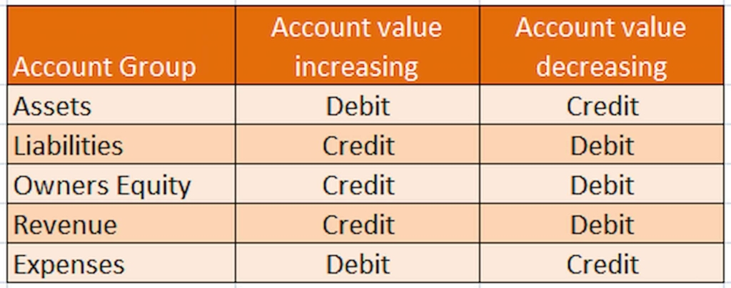 A Beginner's Guide to Debits and Credits